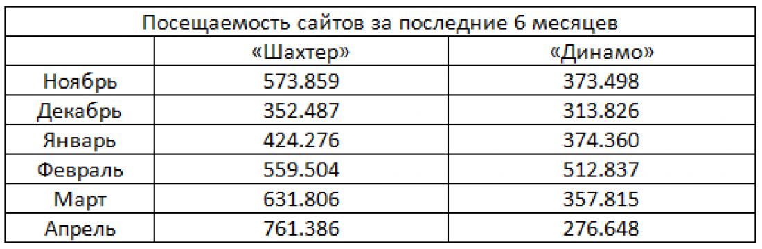 Статистика посещаемости за последние полгода