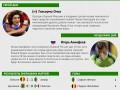 Мексиканец и россиянин: Герой и неудачник шестого дня чемпионата мира (инфографика)