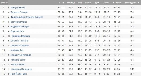 04e5e513 НБА: турнирная таблица - NBA - СПОРТ bigmir)net