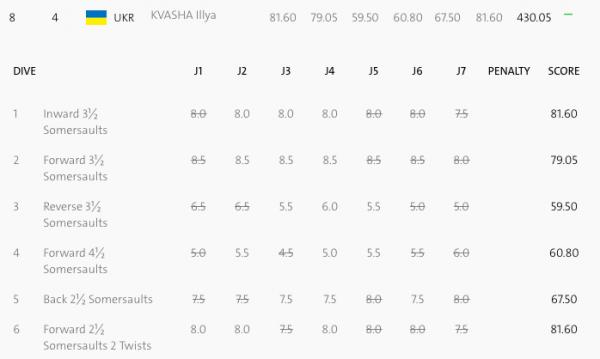 Украинец Кваша пробился вполуфинал попрыжкам вводу наИграх