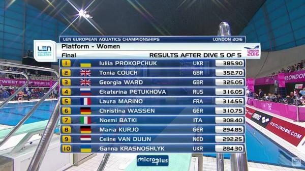 Українка стала чемпіонкою Європи зі стрибків у воду