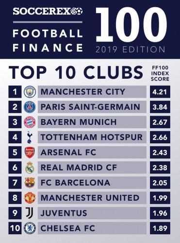 Псж сити самый богатый клуб мира