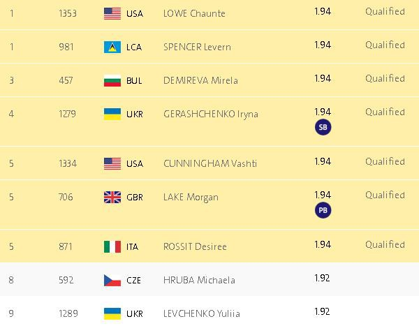 Мирела Демирева в финале прыжков в высоту на Олимпиаде в Рио