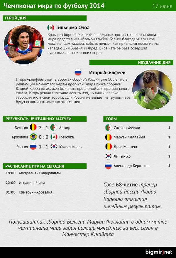 Герой и неудачник шестого дня чемпионата мира