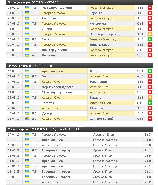 таблица футбола украинская