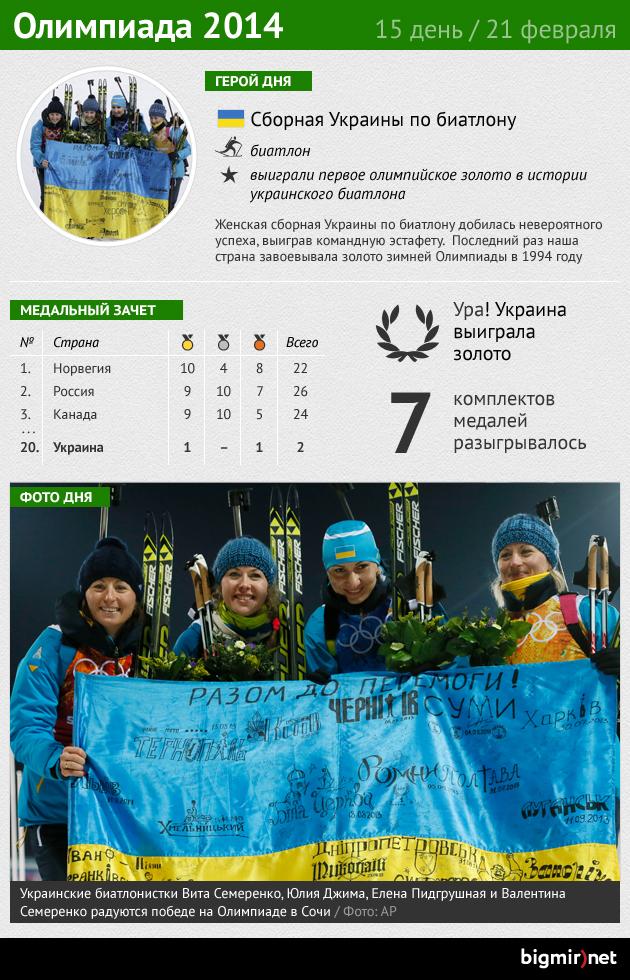 Итоги пятнадцатого дня Олимпиады