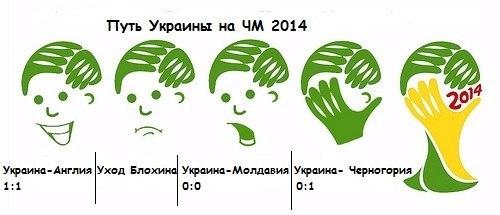 Символ чемпионата мира легко можно представить реакцией украинского болельщика на результаты сборной
