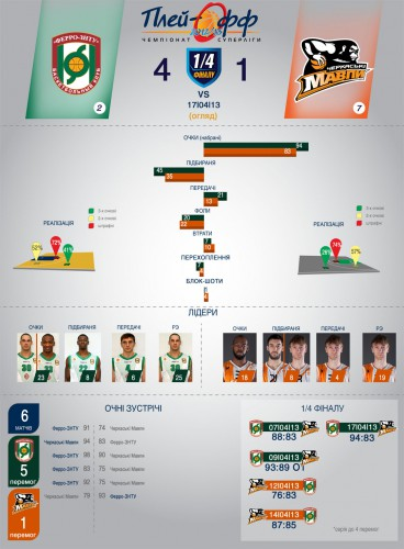 Статистика пятого матча Ферро - Черкасские мавпы