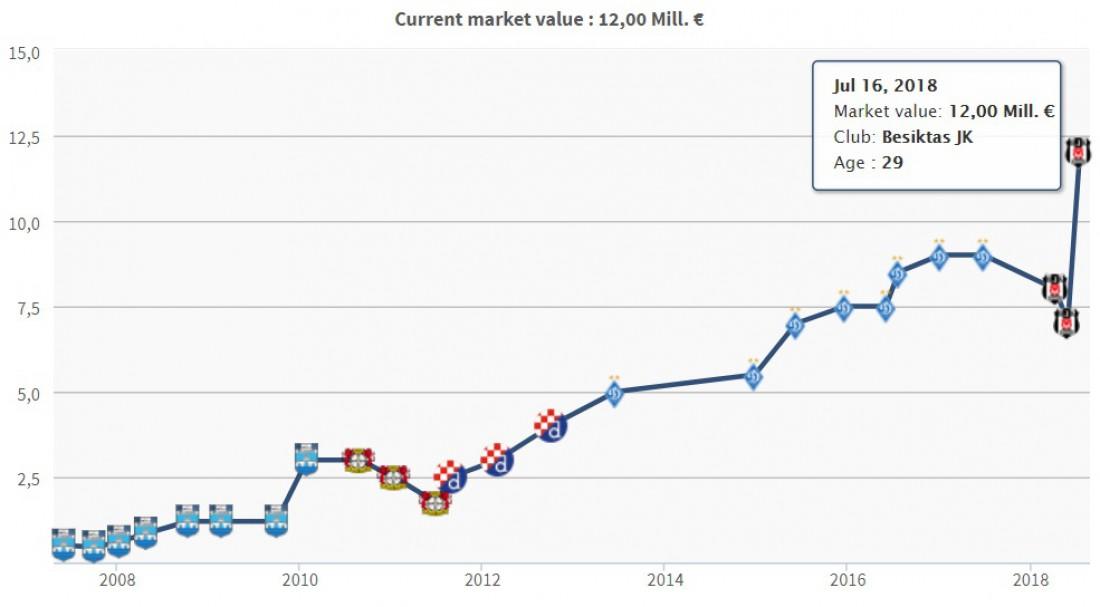Трансферная стоимость Домагоя Виды