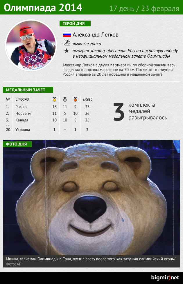 Итоги последнего дня Олимпиады