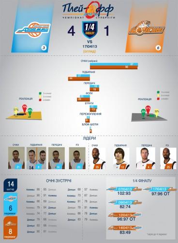 Статистика пятого матча Азовмаш - Донецк