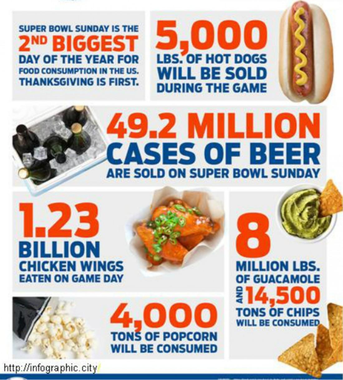 Сколько в среднем еды поглощается американцами за время Суперкубка