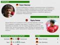 Чемпионат мира 2014: Герой и неудачник пятого дня (инфографика)