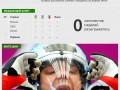 Олимпиада 2014: Итоги нулевого дня (ИНФОГРАФИКА)