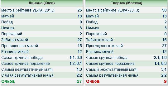 Статистика встреч Динамо и Спартака