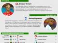 Герой, неудачник и результаты четырнадцатого дня ЧМ 2014 (инфографика)