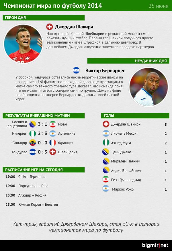 Итоги 25 июня на чемпионате мира по футболу 2014