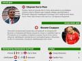 Коста-Рика и швейцарец: Герой и неудачник девятого дня чемпионата мира (инфографика)