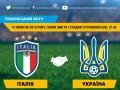 Официально: Украина сыграет с Италией 10 октября