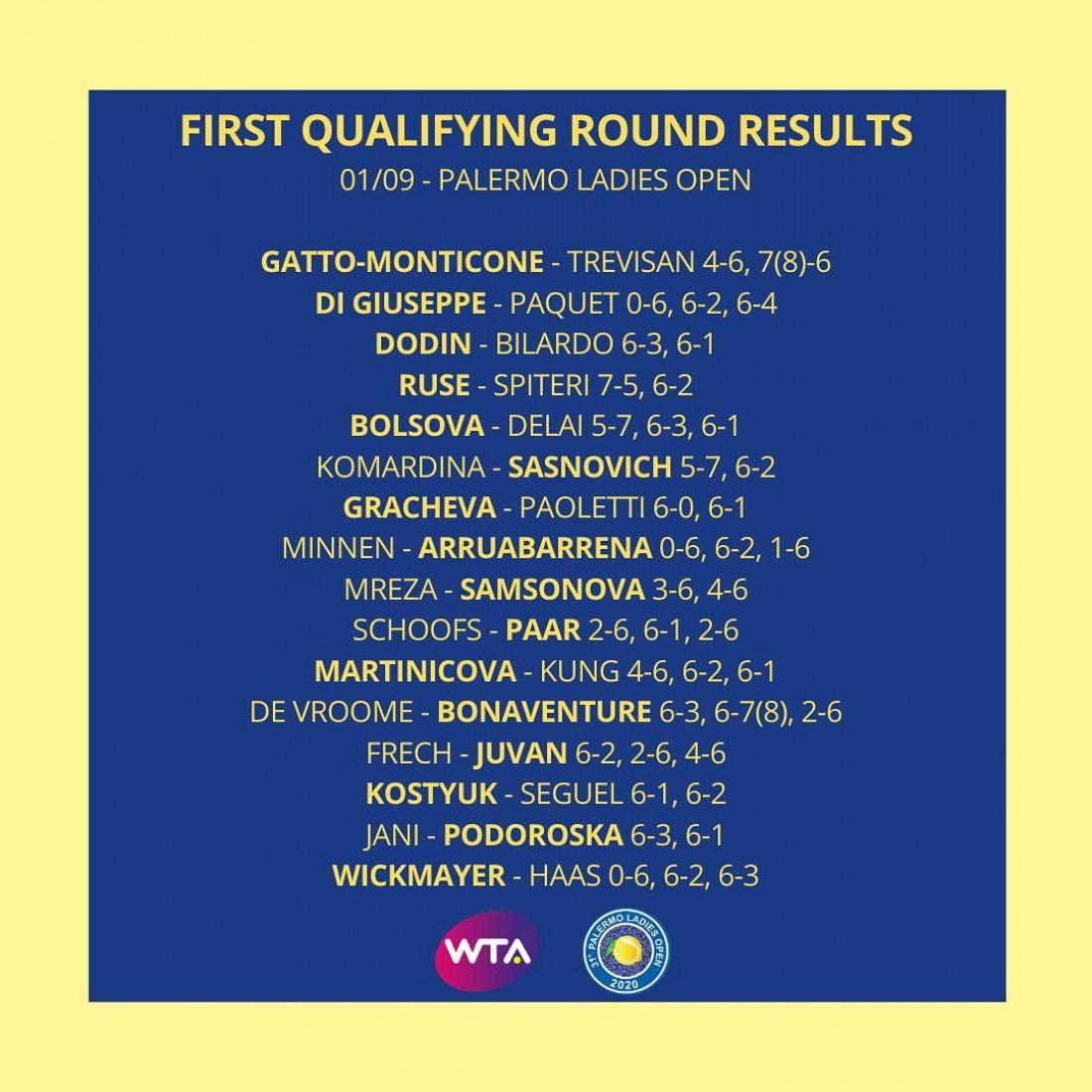 Результаты первого раунда квалификации