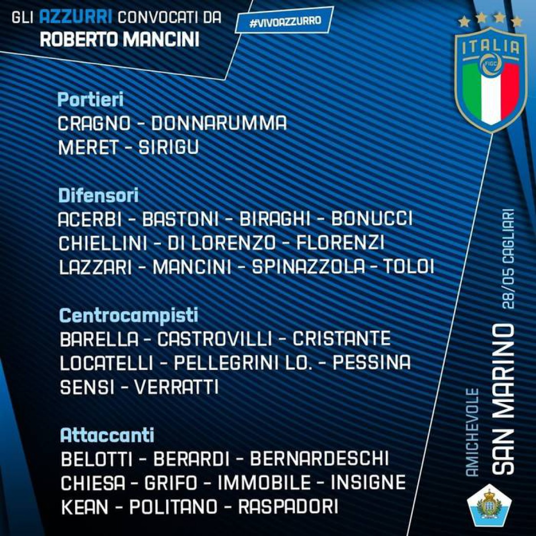 Заявка сборной Италии