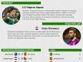 Мексиканец и хорват: Герой и неудачник двенадцатого дня чемпионата мира (инфографика)
