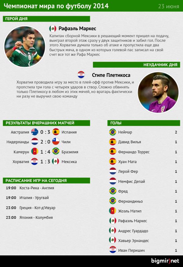 Герой и неудачник двенадцатого дня чемпионата мира