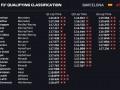 Хэмилтон завоевал поул Гран-при Испании