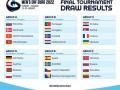 Украина узнала соперников на гандбольном Евро-2022
