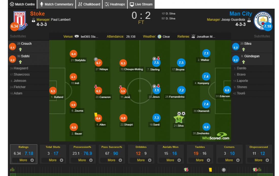 Оценки игроков в матче Сток Сити - Манчестер Сити