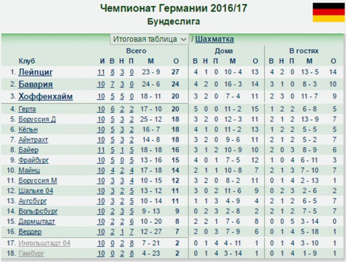 рост германия турнирная таблица 2015-2016 просто бомба