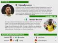 Герой, неудачник и результаты девятнадцатого дня ЧМ 2014 (инфографика)