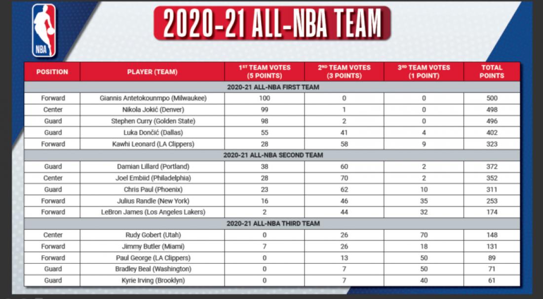 Результаты голосования за символические пятерки НБА сезона-2020/21