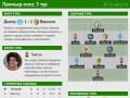 Герой и символическая сборная 5-го тура Премьер-лиги (инфографика)