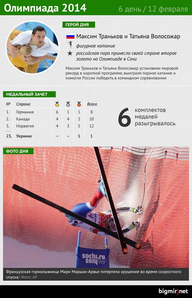 Итоги шестого дня Олимпиады