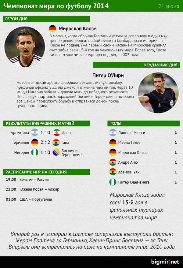 Герой и неудачник деcятого дня чемпионата мира