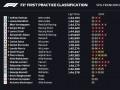 Боттас выиграл первую практику Гран-при Бельгии, Ферстаппен замкнул топ-3