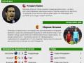 Чилиец и Испания: Герой и неудачник седьмого дня чемпионата мира (инфографика)