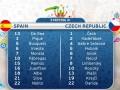Стартовые составы на матч Испания – Чехия: Де Хеа в основе