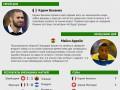 Чемпионат мира 2014: Герой и неудачник четвертого дня (инфографика)