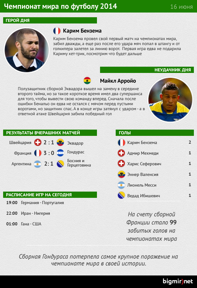 Герой и неудачник четвертого дня чемпионата мира по футболу
