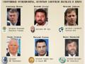 Спортивные функционеры, которым запретили въезжать в Крым (ИНФОГРАФИКА)