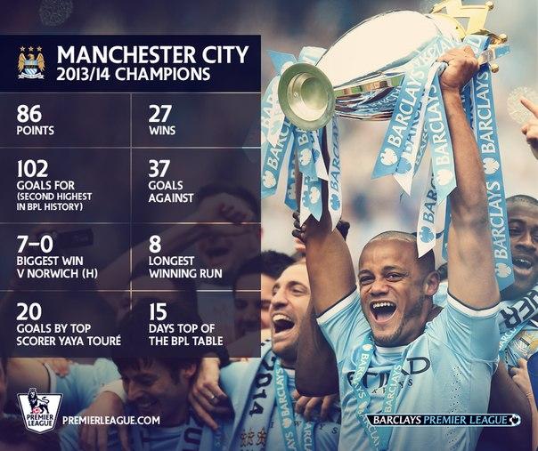 Статистика Манчестер Сити в сезоне-2013/14