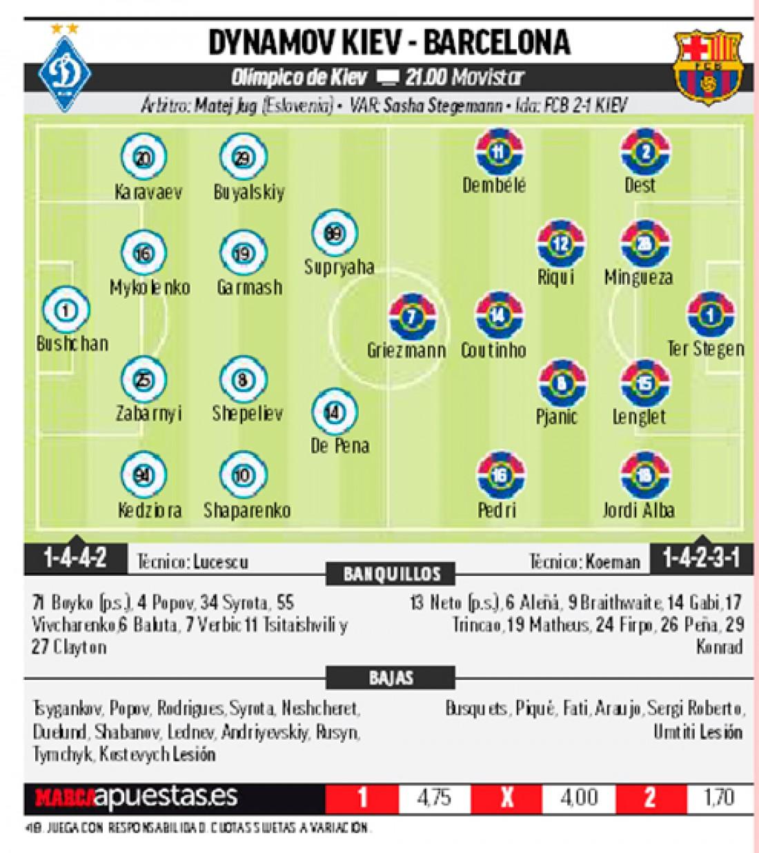 Расстановка на матч Динамо - Барселона по версии Marca