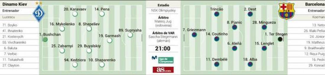 Расстановка на матч Динамо - Барселона по версии As