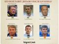 Головоломка для Суркиса: Кто возглавит Динамо после Блохина? (инфографика)