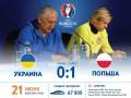 Украина – Польша: Послематчевая инфографика