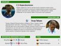 Чемпионат мира 2014: Герой и неудачник третьего дня (инфографика)