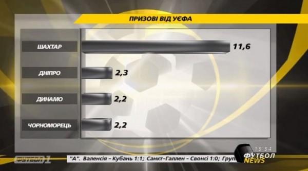 Украинские команды заработали 18 миллионов евро