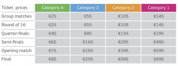 Стоимость билетов на Евро-2016